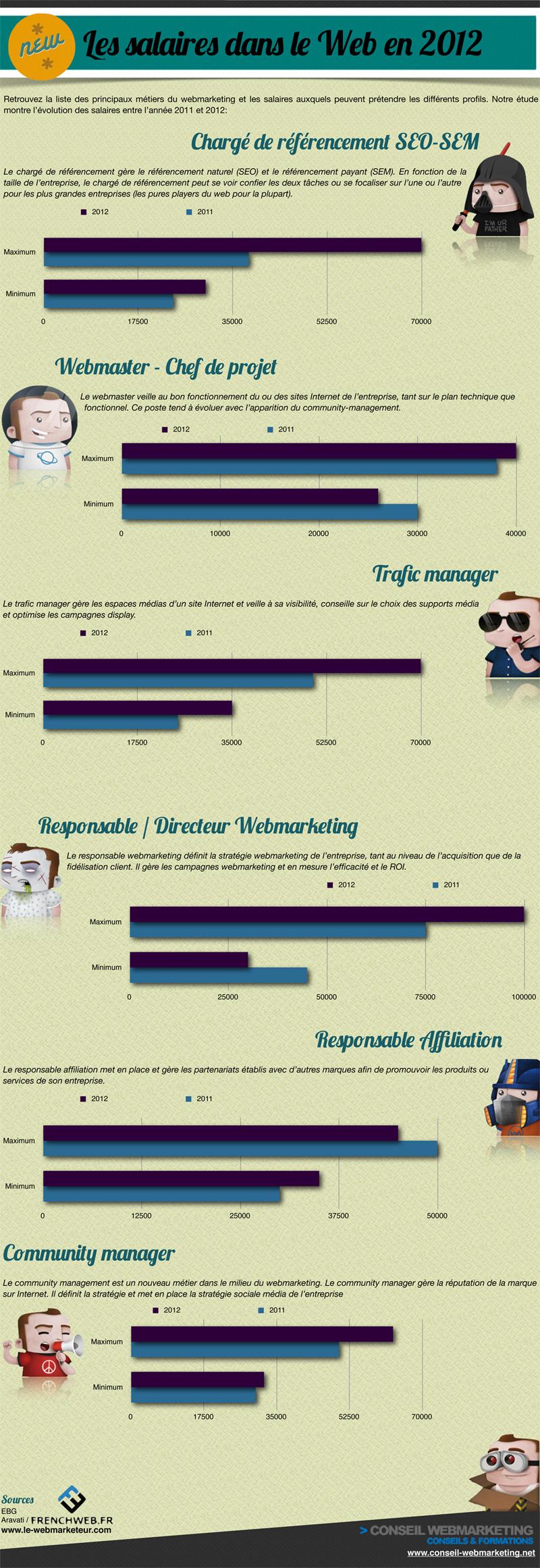 infographie-les-salaires-web-2012