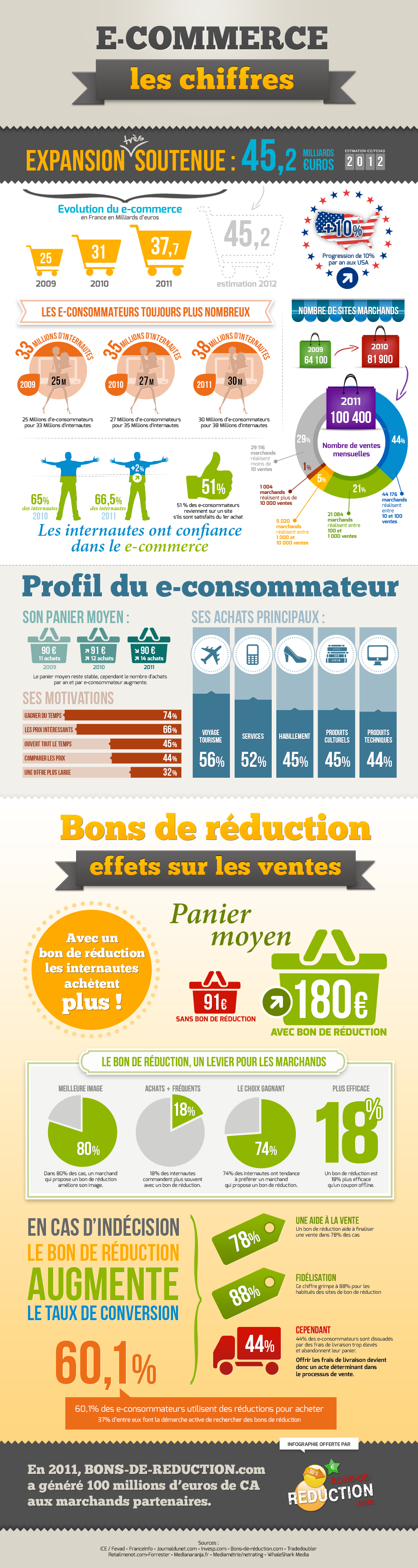 chiffres-ecommerce-2012