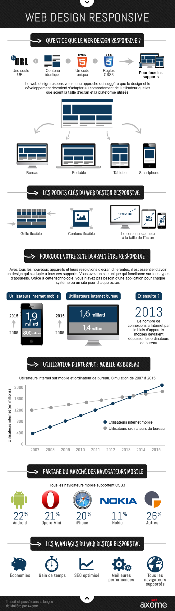 infographie_responsive_design_par_axome