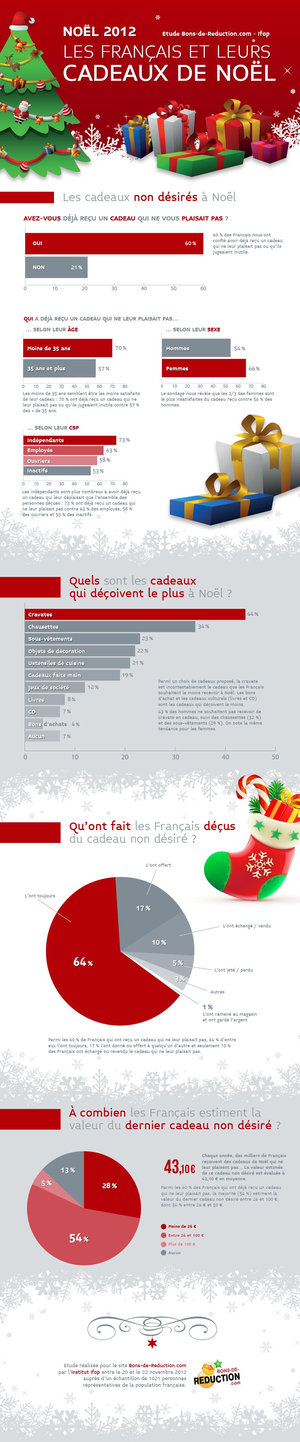 infographie_ecommerce_noel_2012_cadeaux