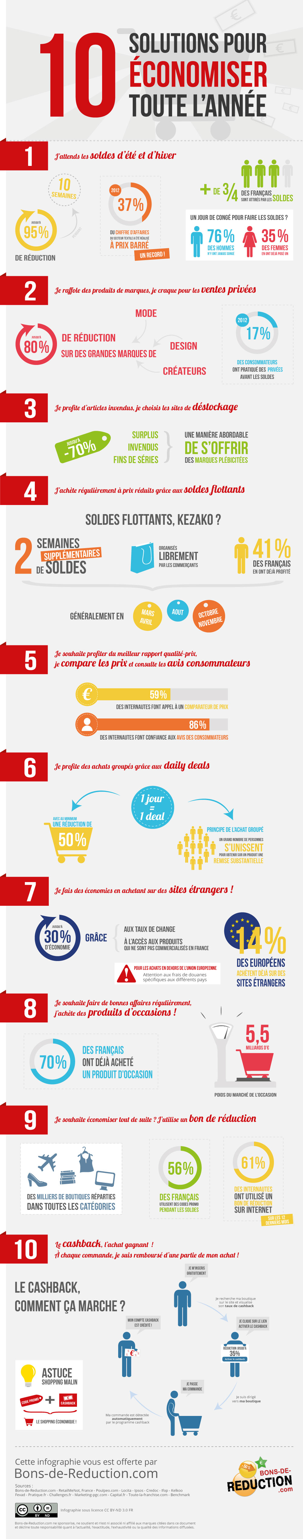 10-solutions_economie-achats