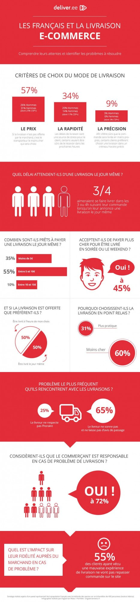 infographie-livraison-ecommerce-2014