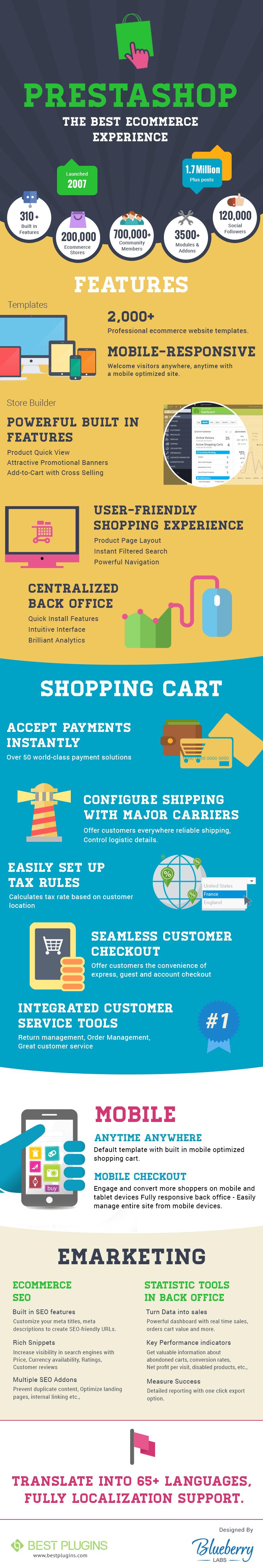 infographie-prestashop-ecommerce