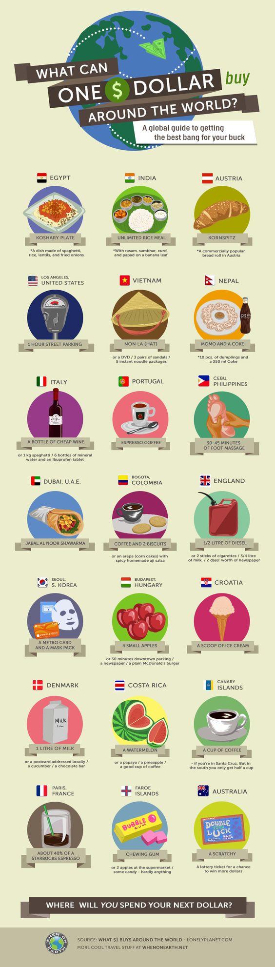 L'infographie du jour : que mange-t-on pour un dollar dans plusieurs pays du monde ? https://fr.pinterest.com/pin/373024781614066644/